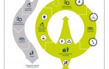 Moveco - Circular Economy